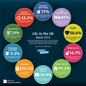 Poster with statistics on about wellbeing