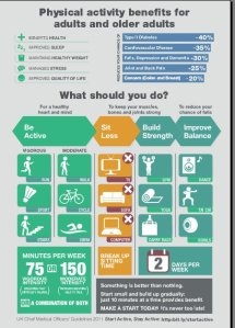 Infographic about physical exercise