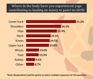 Graph showing healing benefits of yoga