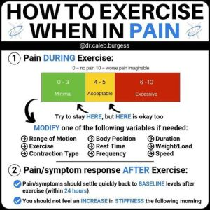 Infographic with text about pain and exercise
