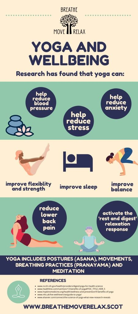 Infographic stating the benefits of yoga
